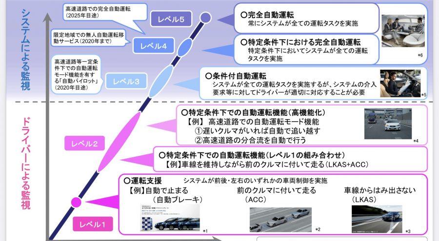 国土交通省の自動運転図解