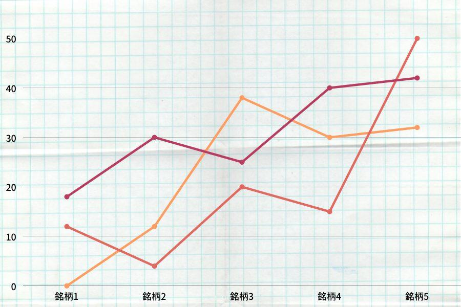 投資先グラフ